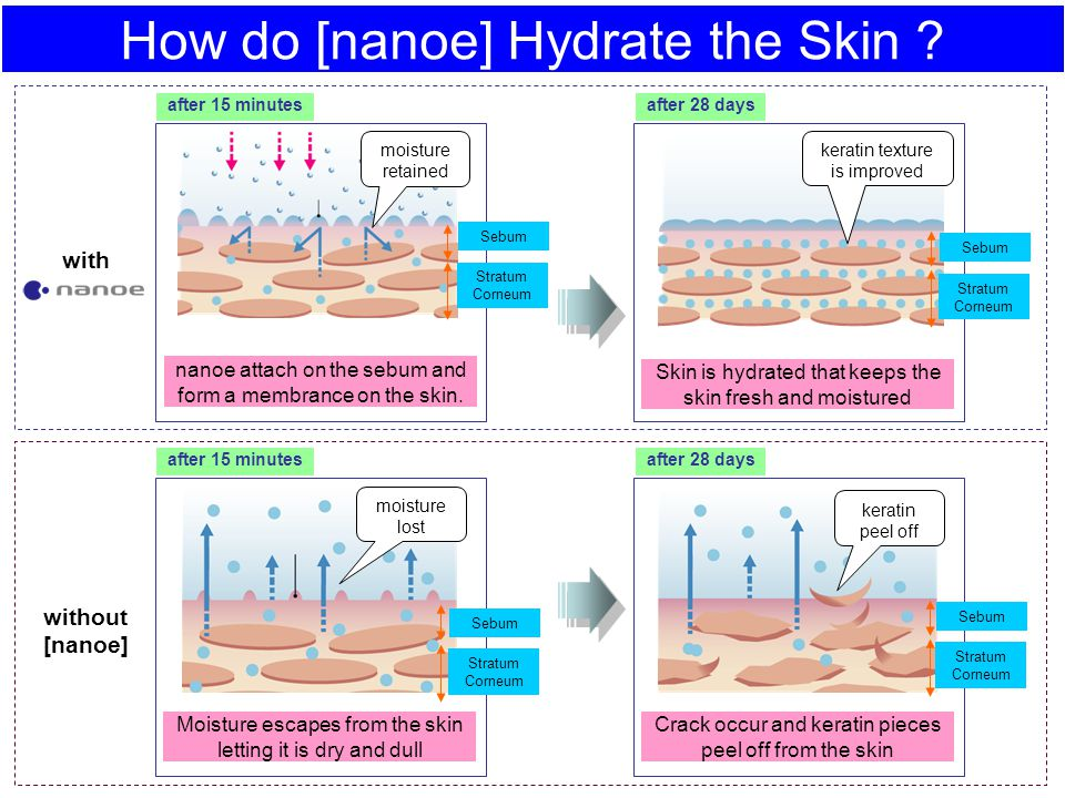 How do [nanoe] Hydrate the Skin